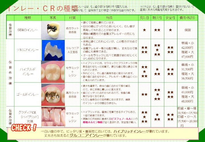 インレー・CRの種類